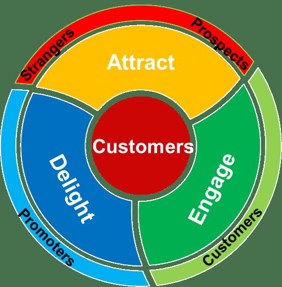 inbound-sales-process-steps-3
