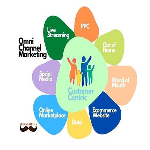 omnichannel-marketing-services